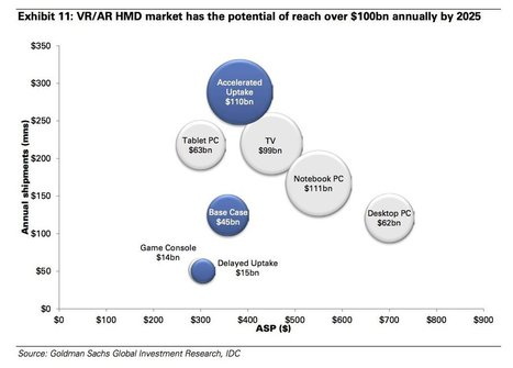 Goldman Sachs says VR will be bigger than TV in 10 years | screen seriality | Scoop.it
