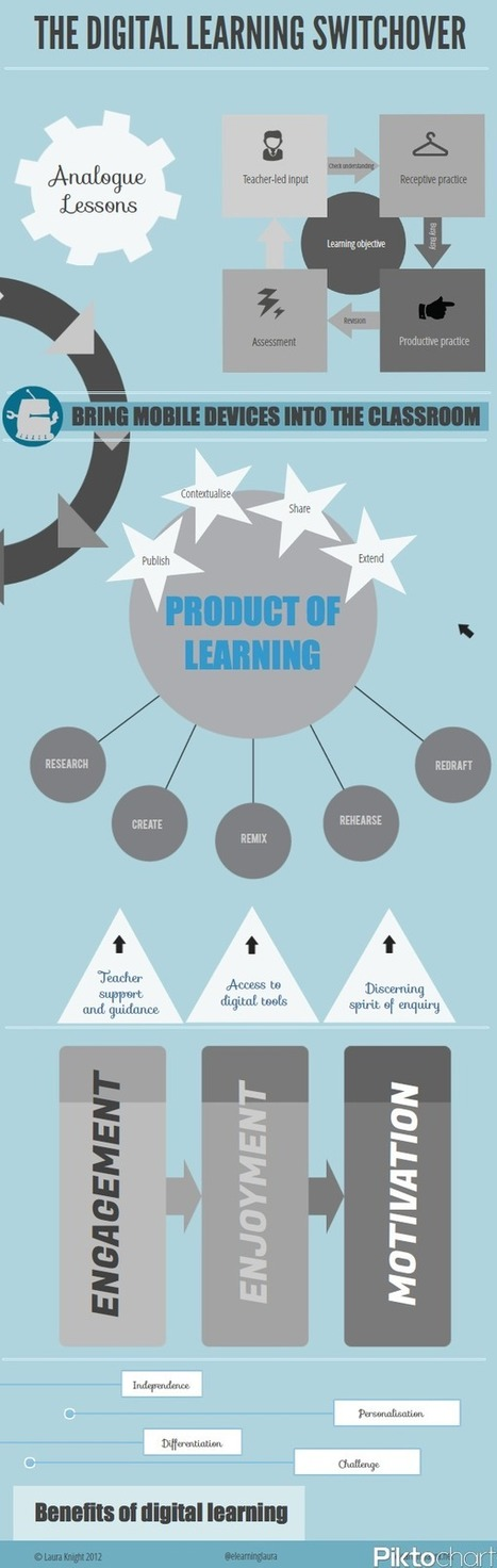 The Digital Learning Switchover Infographic | El Taller del Aprendiz | Scoop.it