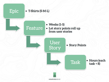 Agile Estimation Guidance -   Agile Methods   Scoop.it