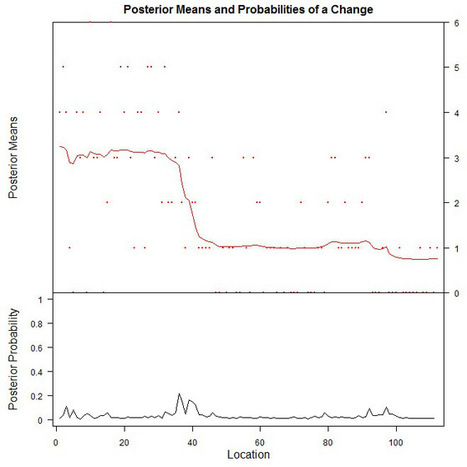 A Simple Intro to Bayesian Change Point Analysis | Things about R | Scoop.it