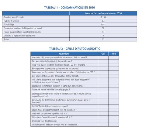 Faire face au contrôle d'un inspecteur du travail | Ressources Humaines et Management | Scoop.it