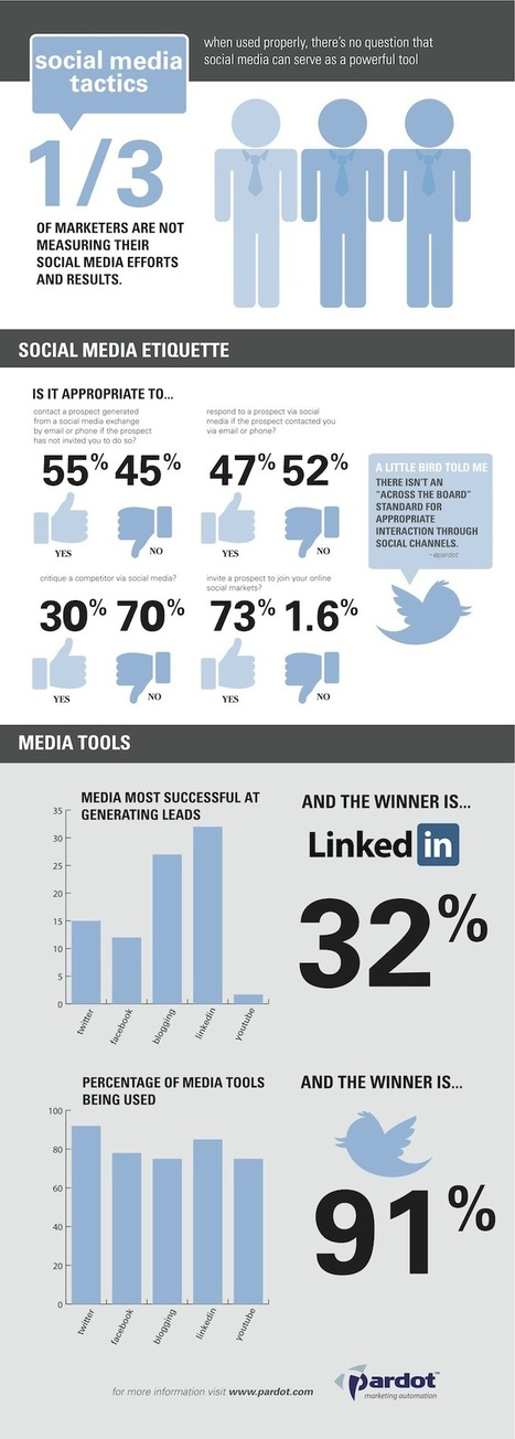 Twitter Used By 91% Of B2B Marketers, But LinkedIn Generates Twice As Many Leads [STUDY] - AllTwitter | SM | Scoop.it