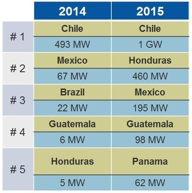 Chile and Honduras will be the largest Latin American solar markets in 2015, GTM | Solar Energy projects & Energy Efficiency | Scoop.it