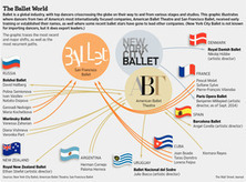 Protecting Ballet's Global Reach | Terpsicore. Danza. | Scoop.it