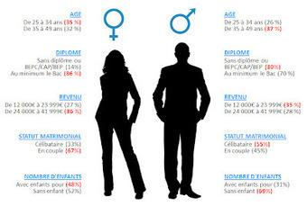 """Entreprendre au féminin : """"Mes bonnes copines.com"""" - Tout à l'ego   Développement humain et durable   Scoop.it"""