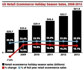 Ecommerce Is Growing Nicely While Mcommerce Is On A Tear - Forbes | eCommerce | Scoop.it