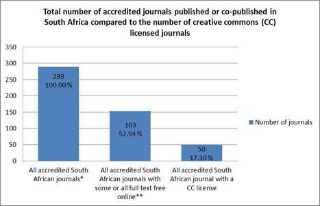 Open Access Accredited Journals in South Africa: they do exist   OpenUCT   Open is mightier   Scoop.it