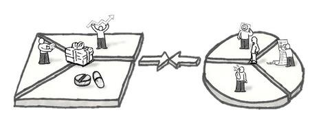 Visie op HR waardepropositie | Ministry of Vision | Scoop.it