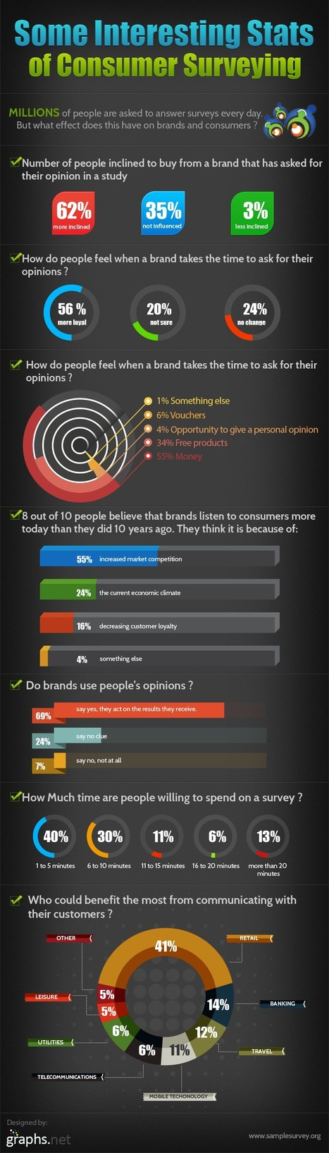 Consumer Surveys: Why are they Effective for Business? | All Infographics | All Infographics | Scoop.it