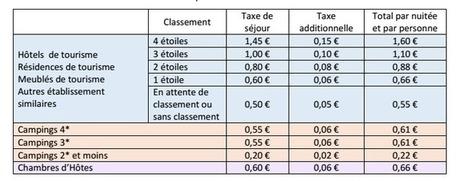 Taxe de séjour sur la commune de Saint Palais sur mer | Actualité du Domaine de Saint Palais | Scoop.it