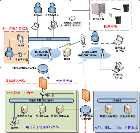 ‧ RFID 智慧停車管理方案 - 3S Market「全球智慧科技應用」市場資訊網 | 山不厭高 | Scoop.it