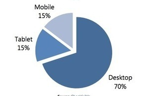 30% of Ecommerce Site Traffic Came from Mobile in 2013 [Study] | All about Ecommerce | Scoop.it