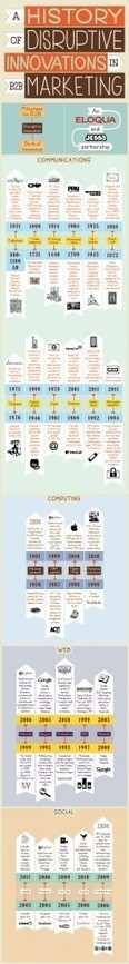 Infographic: History of Disruptive B2B Marketing Innovations — It's All About Revenue: The Revenue Marketing Blog | Exploring Change Through Ongoing Discussions | Scoop.it
