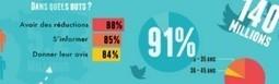 Infographie : Twitter pour les entreprises - Buddyweb | Digital & Réseaux sociaux | Scoop.it