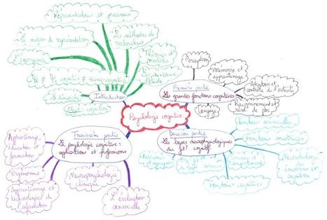 Aborder un cours dense, complexe et volumineux grâce aux Mind maps | psychologie | Scoop.it