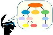 Visual Thinking: 5 Sencillos tutoriales para crear mapas mentales | Educacion, ecologia y TIC | Scoop.it