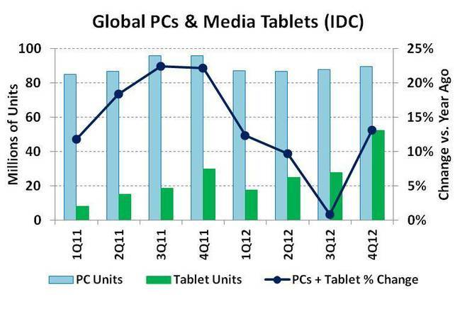 SemiWiki - Tablets & smart phones driving electronics growth