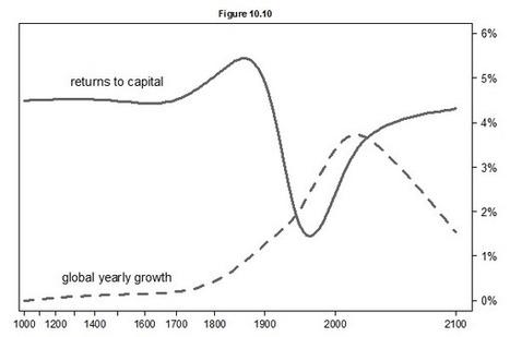 "Capital in the 21st century | ""3e"" | Energy - Ecology - Economy | Scoop.it"