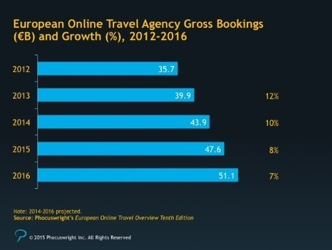 Amid acquisitions, can smaller online travel agencies in Europe survive? | ALBERTO CORRERA - QUADRI E DIRIGENTI TURISMO IN ITALIA | Scoop.it