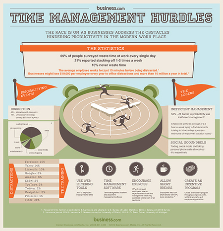 INFOGRAPHIC: Time Management Hurdles in the Modern Workplace - Business.com Blog | Business Industry Infographics | Scoop.it