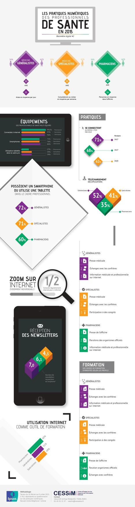 Usages digitaux des professionnels de santé en 2015 | #eHealthPromotion, #web2salute | Scoop.it