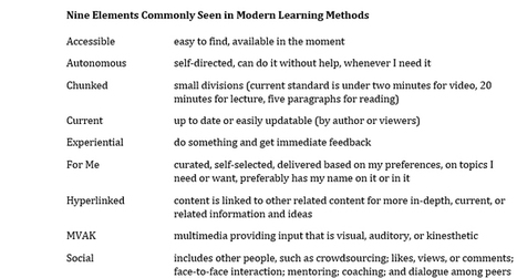 Is Reading a Book a Modern Learning Method | APRENDIZAJE | Scoop.it