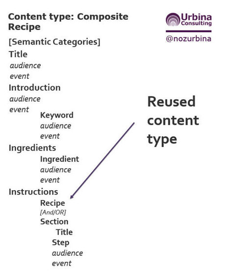 Adaptive content: what is a content model? | Firehead | Content Strategy & Information Architecture | Scoop.it