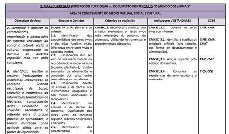 Ejemplo Unidad didáctica LOMCE basada en estándares | fle&didaktike | Scoop.it
