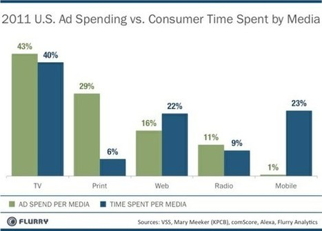 Facebook buys some time but hasn't solved mobile | ten Hagen on Social Media | Scoop.it