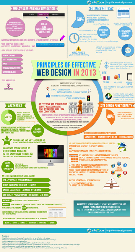 Principles of Effective Web Design in 2013 [INFOGRAPHIC] | Personal Branding and Professional networks - @TOOLS_BOX_INC @TOOLS_BOX_EUR @TOOLS_BOX_DEV @TOOLS_BOX_FR @TOOLS_BOX_FR @P_TREBAUL @Best_OfTweets | Scoop.it