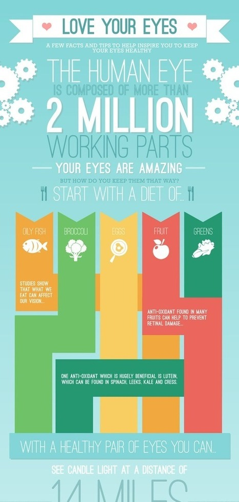 Love Your Eyes - Keeping Your Eyes Healthy by Ultralase | FOOD TECHNOLOGY  NEWS | Scoop.it