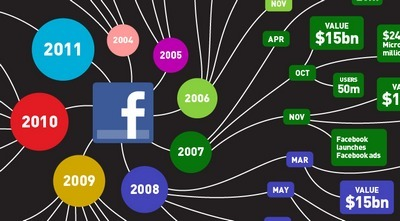 L'évolution de Facebook ★ Heuristiquement | infographies | Scoop.it