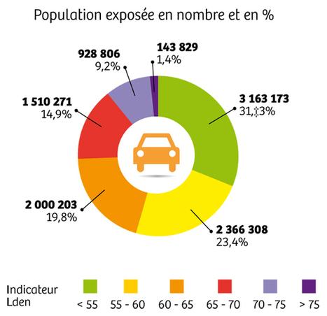 En Ile-de-France, le bruit ABÎME fortement la santé | URBANmedias | Scoop.it