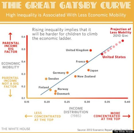 What The The Great Gatsby Teaches You About America In 1 Chart - Economic inequality=bleaker future | Homo Agilis (Collective Intelligence, Agility and Sustainability : The Future is already here) | Scoop.it