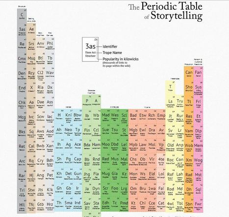 The Periodic Table of Storytelling | Socialart | Scoop.it