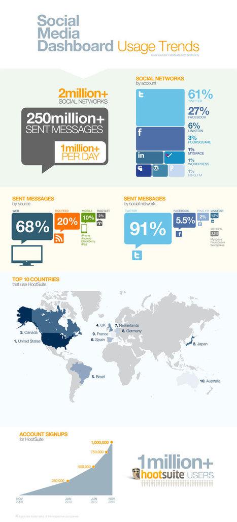 [Infographic] HootSuite: Social Media Dashboard | Social media culture | Scoop.it
