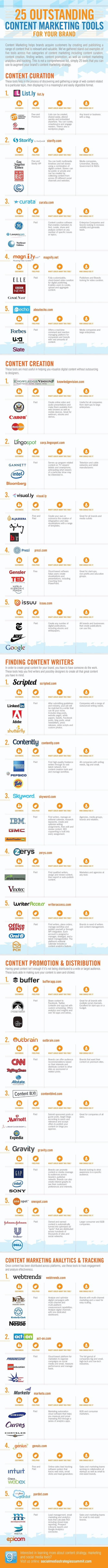 25 Excellent Content Marketing Tools for Your Brand | Pamorama | Blogs and influencers worth checking | Scoop.it
