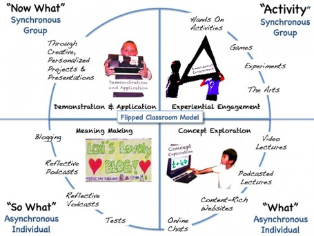 The Flipped Classroom Model: A Full Picture « User Generated Education | Flipping my Classroom | Scoop.it