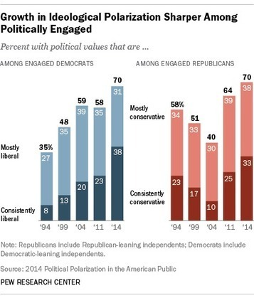 Polarization in American politics | AUSTERITY & OPPRESSION SUPPORTERS  VS THE PROGRESSION Of The REST OF US | Scoop.it