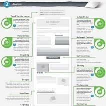 The Anatomy of An Email Newsletter: Is Your Email Ready to Send? | Visual.ly | Webmarketing | Scoop.it
