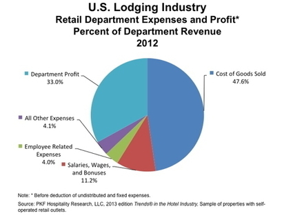 Shift in Hotel Retail Impacts Revenues and Profits | RESORTS & HOTEL OPERATIONS | Scoop.it