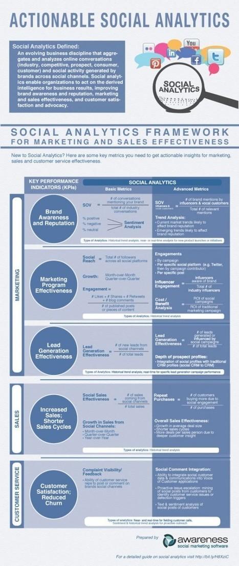 Quels KPIs pour l'Analytics Social Media ? [Infographie] | CommunityManagementActus | Scoop.it