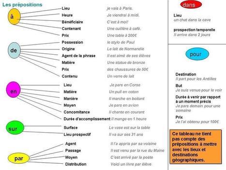 Les Prépositions | FLE | Scoop.it