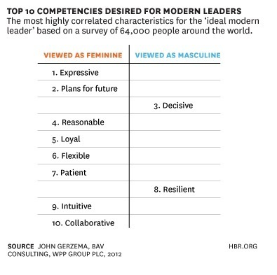 """Feminine"" Values Can Give Tomorrow's Leaders an Edge 