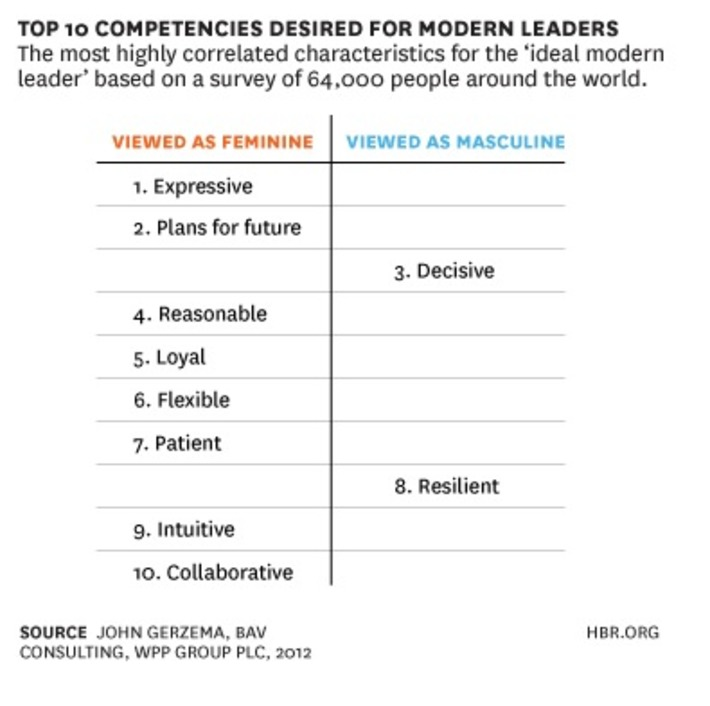 """""""Feminine"""" Values Can Give Tomorrow's Leaders an Edge   Coaching Leaders   Scoop.it"""