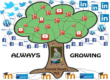 PLE Diagram | Forrest Doud: EDTECH Learning Log | Entornos personales de aprendizaje | Scoop.it