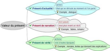 Organiser ses idées avec les cartes heuristiques | Classemapping | Scoop.it