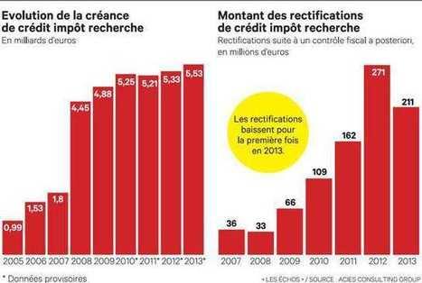 Les Echos.fr - Bilan du CICE | TES1 Michelet | Scoop.it