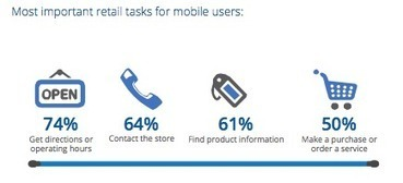 Top 5 Mobile SEO Tips For M-commerce & Retail | Mobile SEO MSEO | Scoop.it