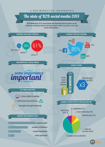 Social Media Benchmarking Report 2013 | b2bmarketing.net | Digital & Cross Canal | Scoop.it